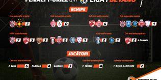 INFOGRAFIC Totul despre penalty-urile din Liga 1 Betano